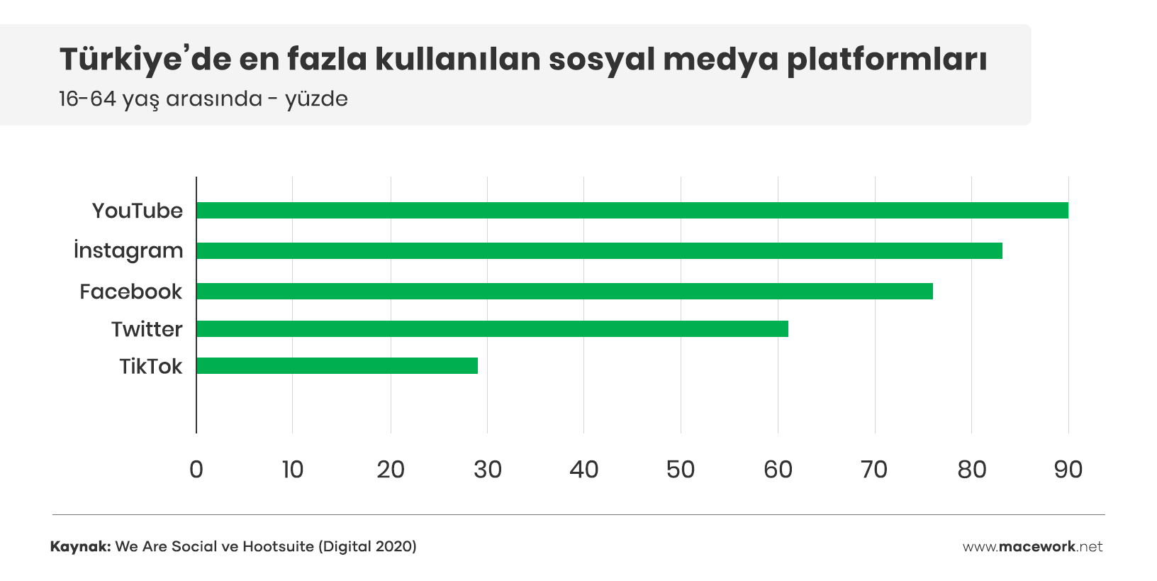 Türkiyede-en-fazla-kullanılan-sosyal-medya-platformları